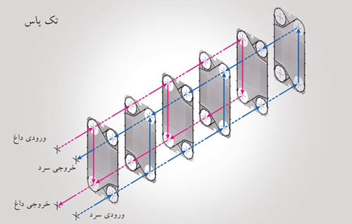 Plate-Heat-Exchanger-Single-Pass-image